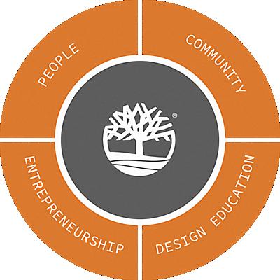 Timberland Commitments Circle